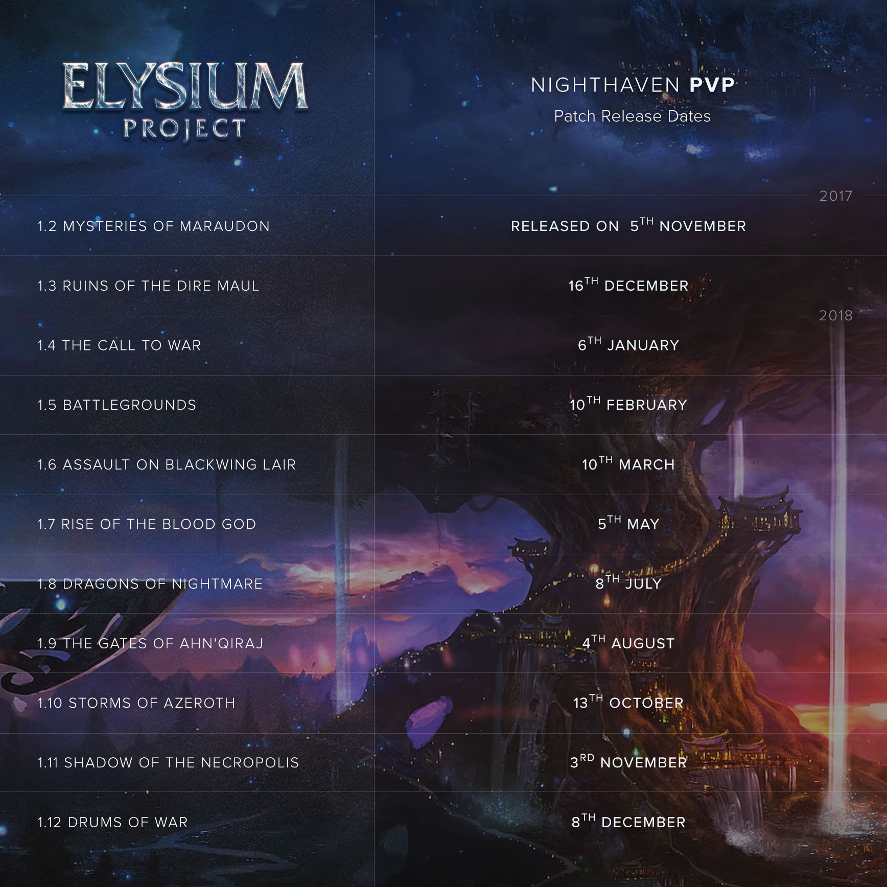 Nighthaven PvP — Timeline - Official Information - Elysium